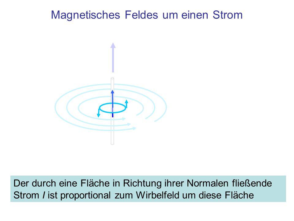 Magnetisches Feldes um einen Strom Der durch eine Fläche in Richtung ihrer Normalen fließende Strom I ist proportional zum Wirbelfeld um diese Fläche