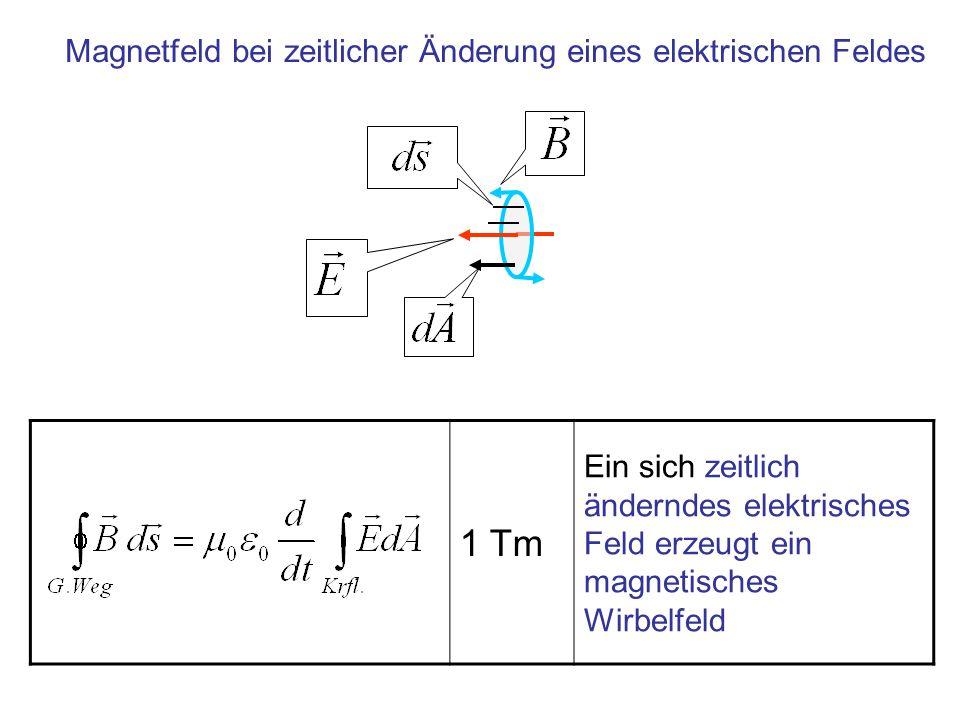 1 Tm Ein sich zeitlich änderndes elektrisches Feld erzeugt ein magnetisches Wirbelfeld Magnetfeld bei zeitlicher Änderung eines elektrischen Feldes