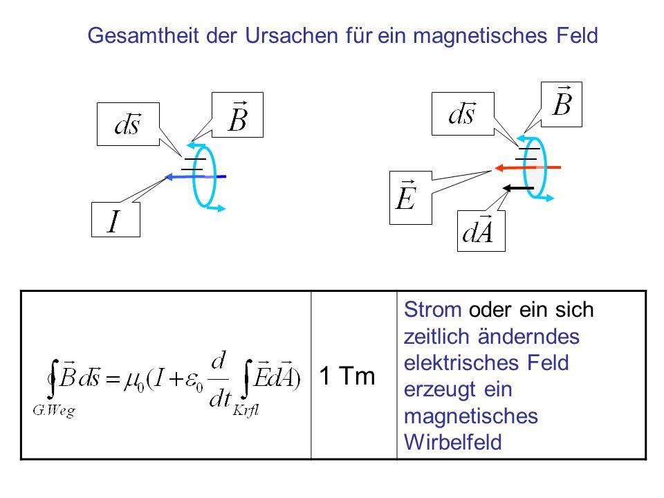 1 Tm Strom oder ein sich zeitlich änderndes elektrisches Feld erzeugt ein magnetisches Wirbelfeld Gesamtheit der Ursachen für ein magnetisches Feld