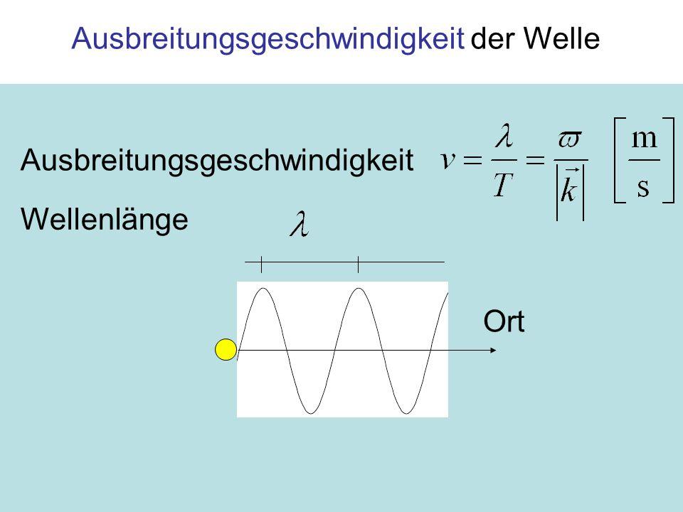 11 Ausbreitungsgeschwindigkeit der Welle Ausbreitungsgeschwindigkeit Ort Wellenlänge
