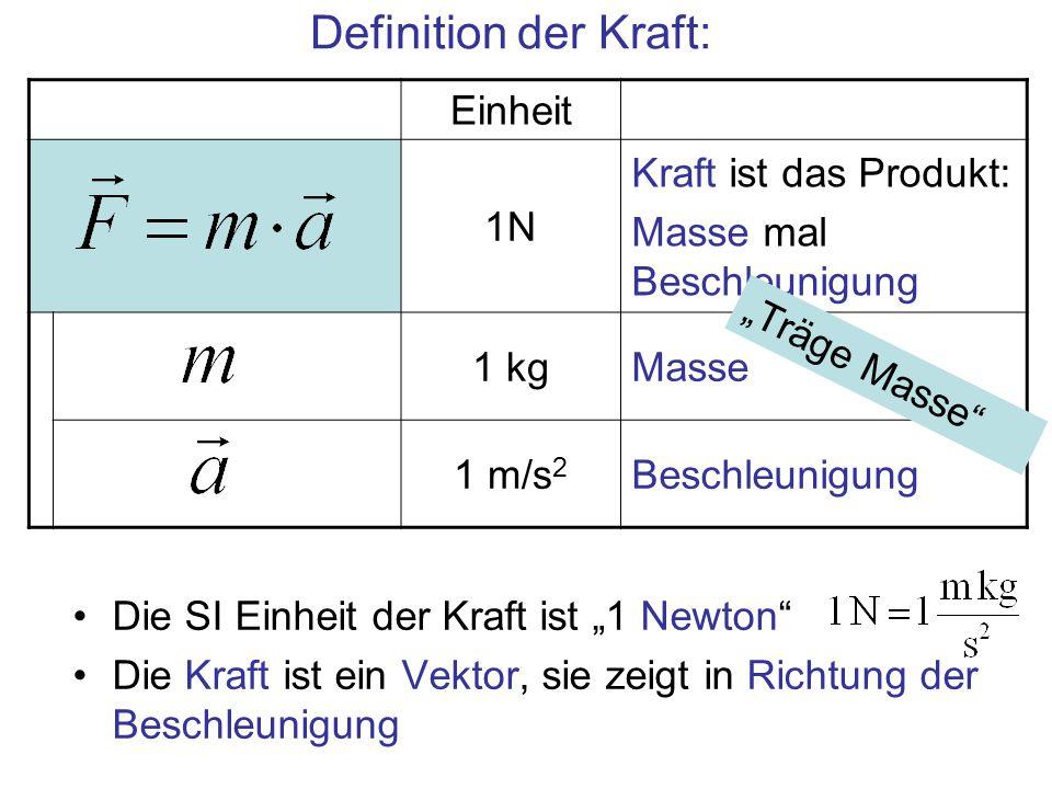 """Einheit 1N Kraft ist das Produkt: Masse mal Beschleunigung 1 kgMasse 1 m/s 2 Beschleunigung Definition der Kraft: Die SI Einheit der Kraft ist """"1 Newt"""