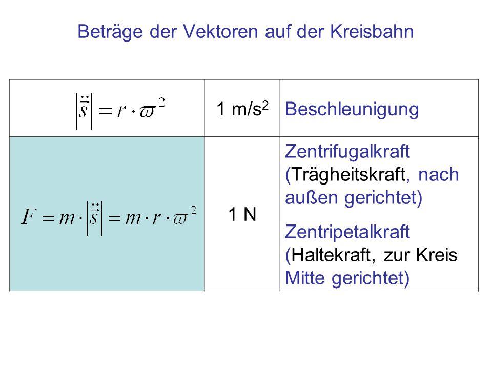 1 m/s 2 Beschleunigung 1 N Zentrifugalkraft (Trägheitskraft, nach außen gerichtet) Zentripetalkraft (Haltekraft, zur Kreis Mitte gerichtet) Beträge de