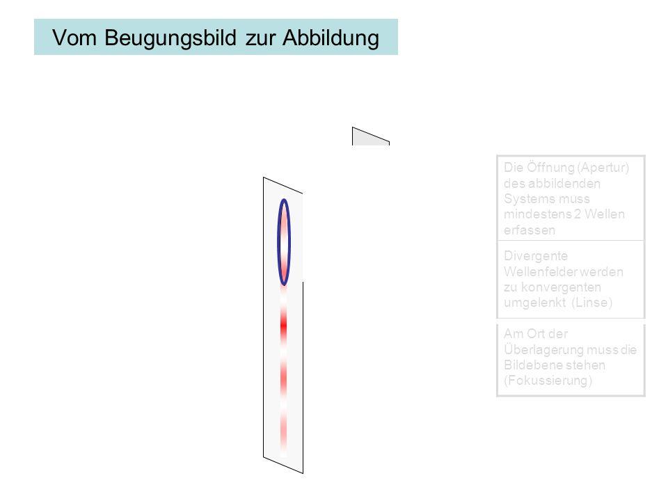 Vom Beugungsbild zur Abbildung Die Öffnung (Apertur) des abbildenden Systems muss mindestens 2 Wellen erfassen Divergente Wellenfelder werden zu konvergenten umgelenkt (Linse) Am Ort der Überlagerung muss die Bildebene stehen (Fokussierung)