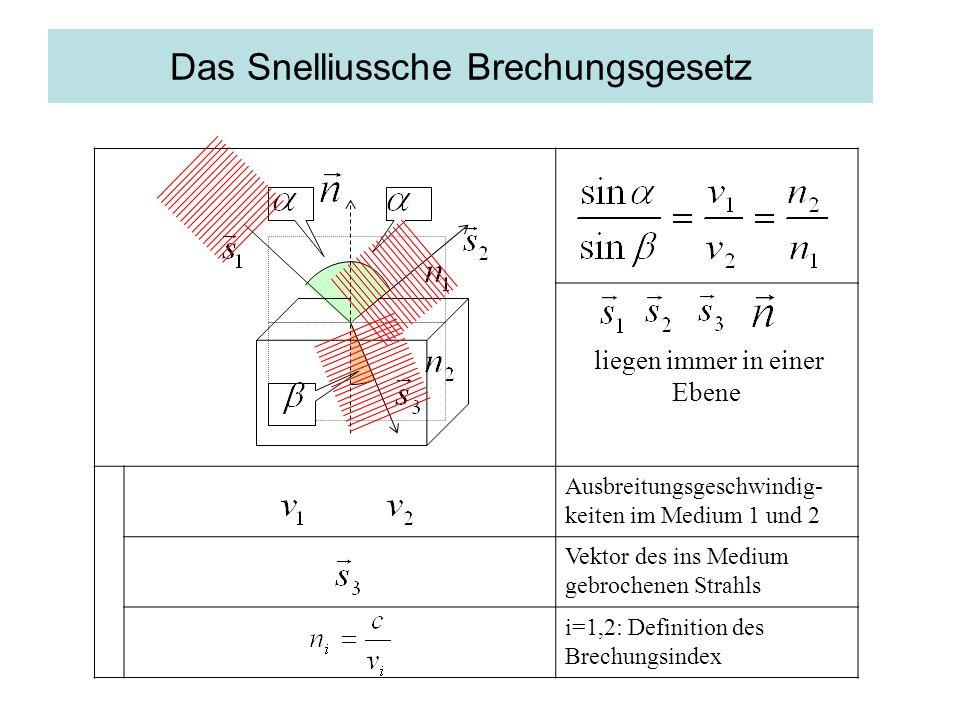 liegen immer in einer Ebene Ausbreitungsgeschwindig- keiten im Medium 1 und 2 Vektor des ins Medium gebrochenen Strahls i=1,2: Definition des Brechungsindex Das Snelliussche Brechungsgesetz