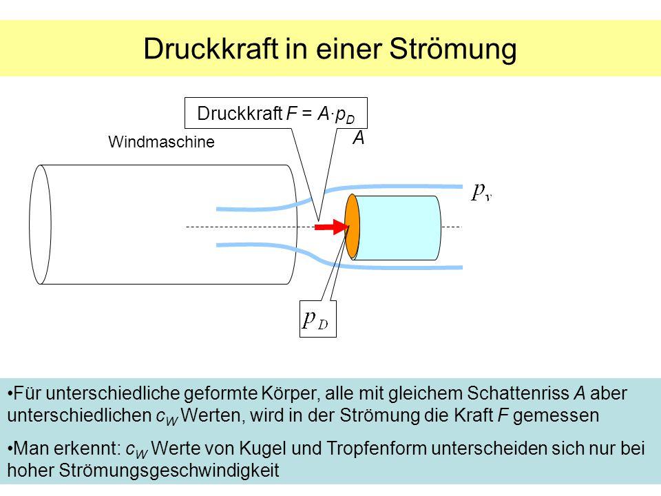 Druckkraft in einer Strömung A Druckkraft F = A·p D Windmaschine Für unterschiedliche geformte Körper, alle mit gleichem Schattenriss A aber unterschi