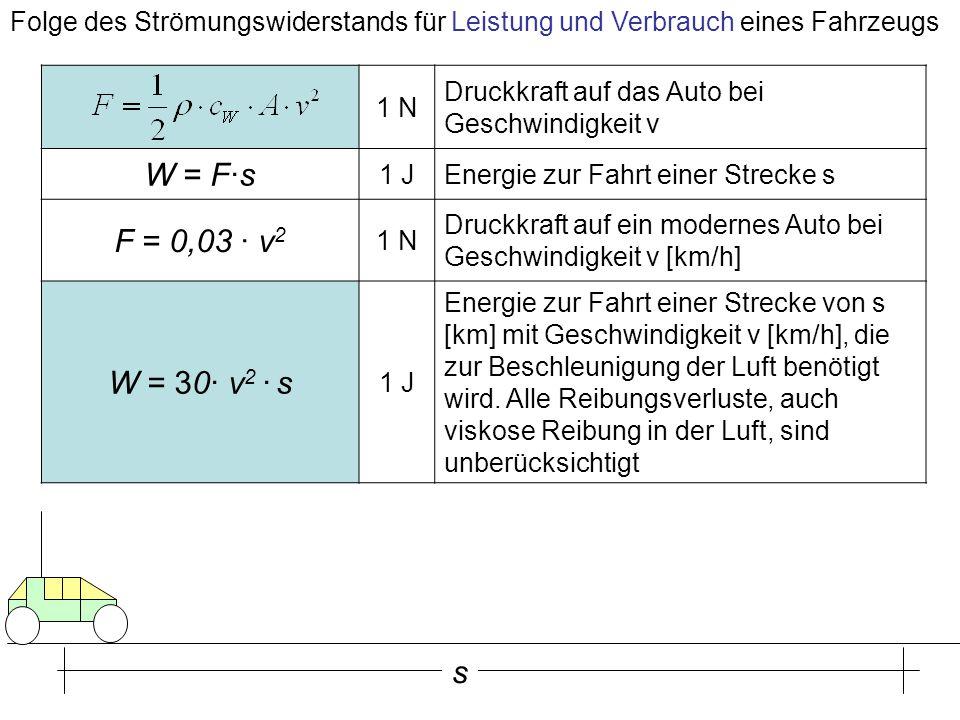 Folge des Strömungswiderstands für Leistung und Verbrauch eines Fahrzeugs 1 N Druckkraft auf das Auto bei Geschwindigkeit v W = F·s 1 JEnergie zur Fah
