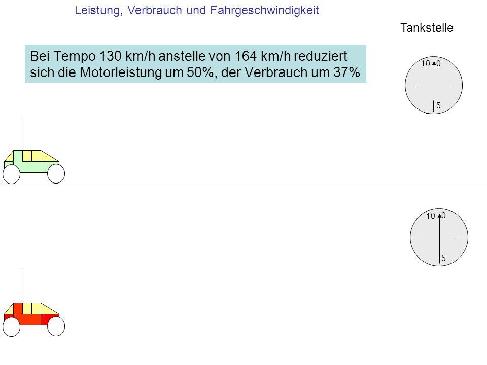 Bei Tempo 130 km/h anstelle von 164 km/h reduziert sich die Motorleistung um 50%, der Verbrauch um 37% 10 5 0 5 0 Tankstelle Leistung, Verbrauch und F