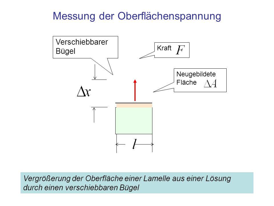 Messung der Oberflächenspannung Verschiebbarer Bügel KraftNeugebildete Fläche Vergrößerung der Oberfläche einer Lamelle aus einer Lösung durch einen verschiebbaren Bügel