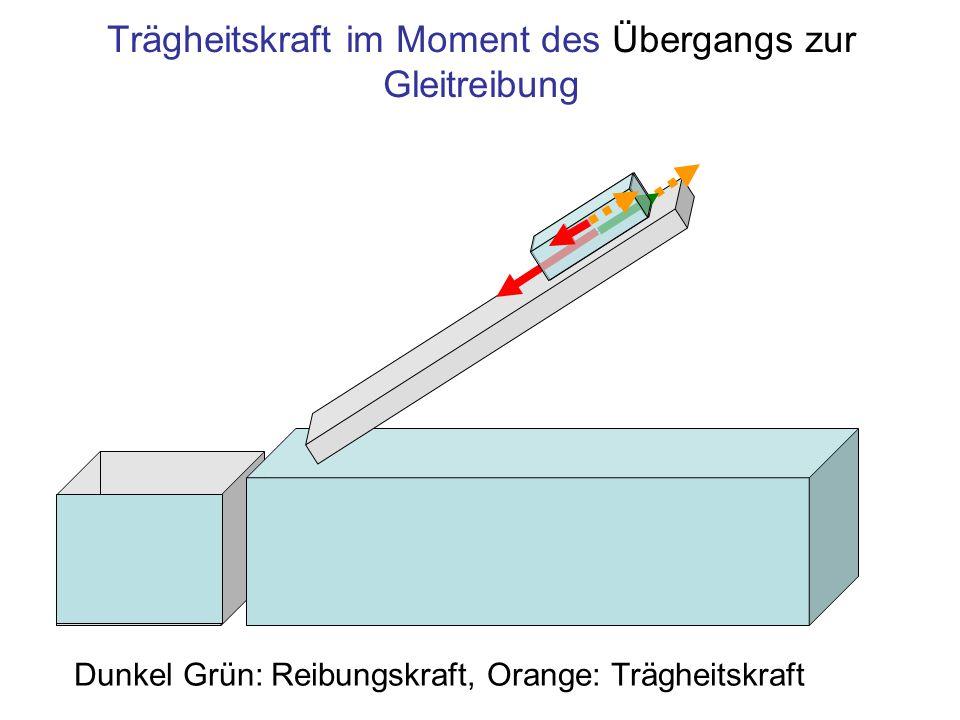 Trägheitskraft im Moment des Übergangs zur Gleitreibung Dunkel Grün: Reibungskraft, Orange: Trägheitskraft