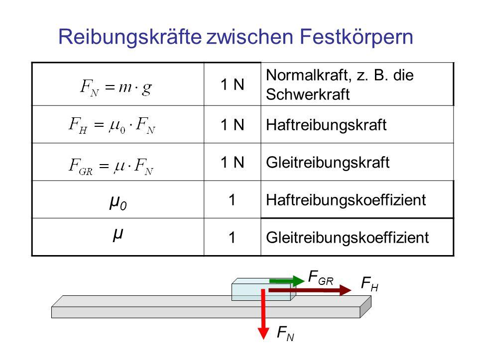 Reibungskräfte zwischen Festkörpern 1 N Normalkraft, z. B. die Schwerkraft 1 NHaftreibungskraft 1 NGleitreibungskraft μ0μ0 1Haftreibungskoeffizient μ