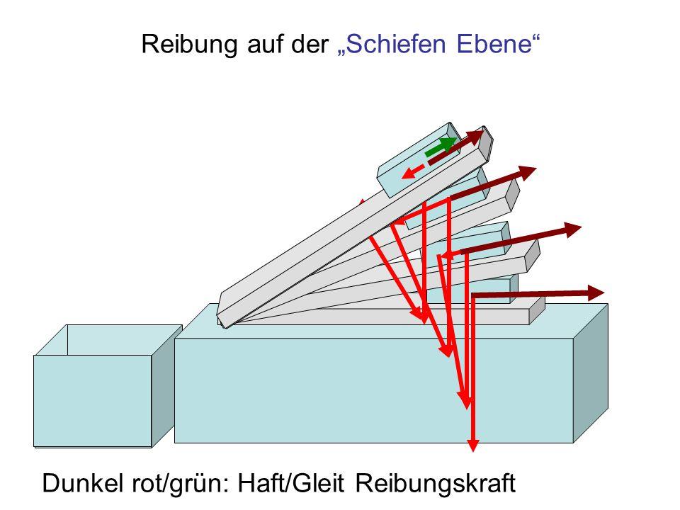 """Reibung auf der """"Schiefen Ebene"""" Dunkel rot/grün: Haft/Gleit Reibungskraft"""