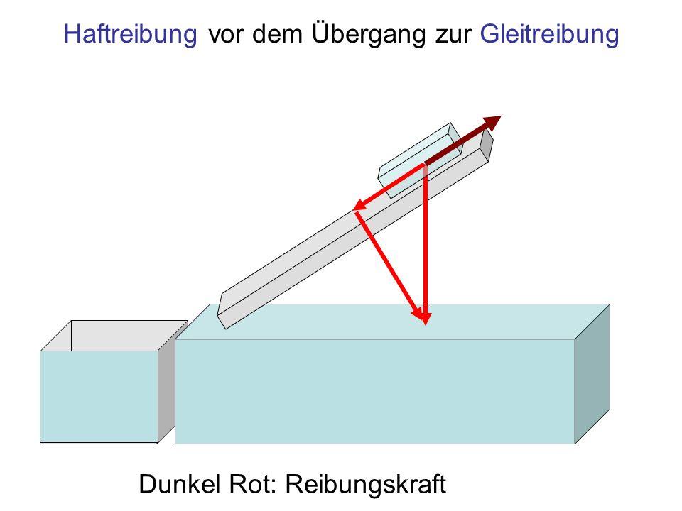 Trägheitskraft im Moment des Übergangs zur Gleitreibung Dunkel Grün: Gleitreibungskraft, Orange: Trägheitskraft
