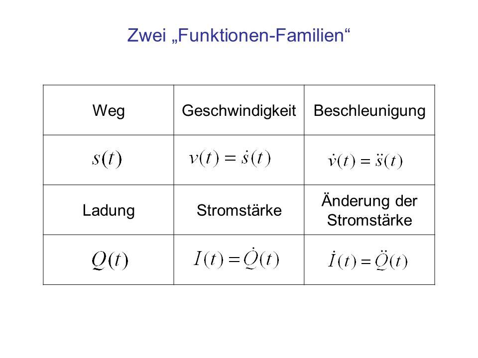 """WegGeschwindigkeitBeschleunigung LadungStromstärke Änderung der Stromstärke Zwei """"Funktionen-Familien"""