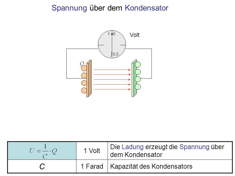 1 Volt Die Ladung erzeugt die Spannung über dem Kondensator C 1 FaradKapazität des Kondensators 1 0,5 0 Volt Spannung über dem Kondensator