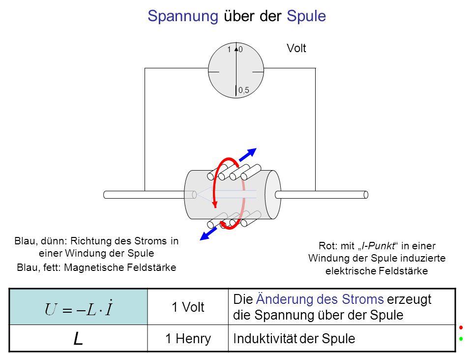"""1 Volt Die Änderung des Stroms erzeugt die Spannung über der Spule L 1 HenryInduktivität der Spule 1 0,5 0 Volt Spannung über der Spule Blau, dünn: Richtung des Stroms in einer Windung der Spule Blau, fett: Magnetische Feldstärke Rot: mit """"I-Punkt in einer Windung der Spule induzierte elektrische Feldstärke"""
