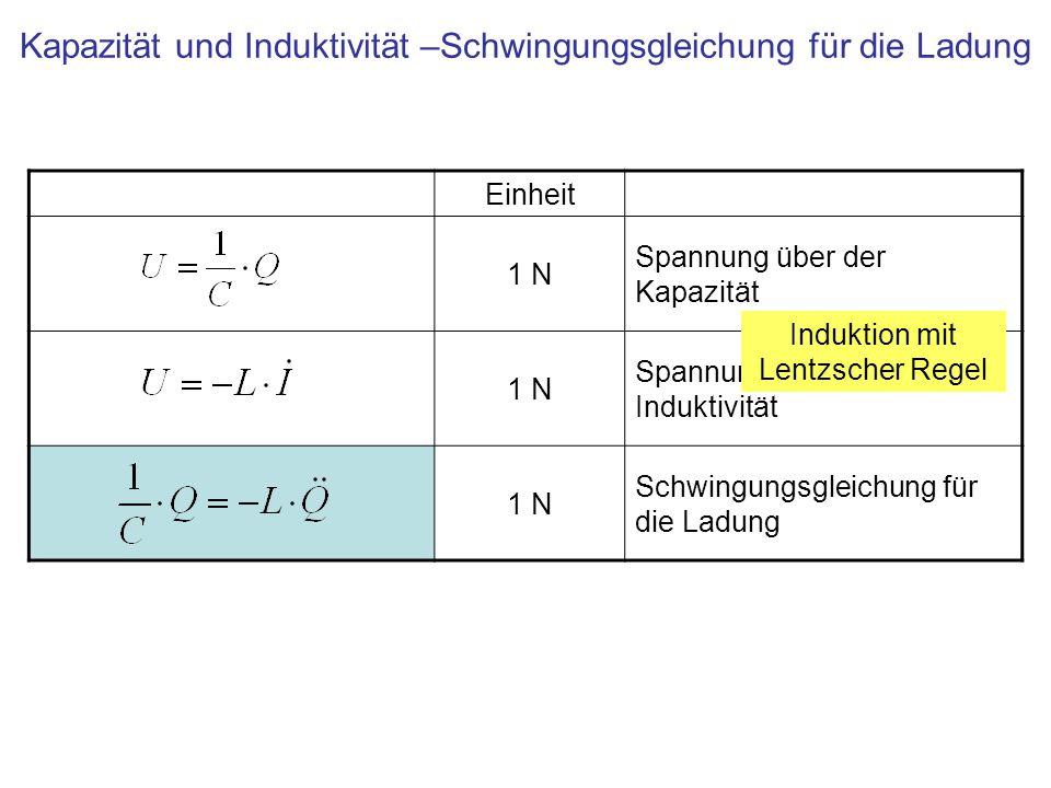 Kapazität und Induktivität –Schwingungsgleichung für die Ladung Einheit 1 N Spannung über der Kapazität 1 N Spannung über der Induktivität 1 N Schwingungsgleichung für die Ladung Induktion mit Lentzscher Regel