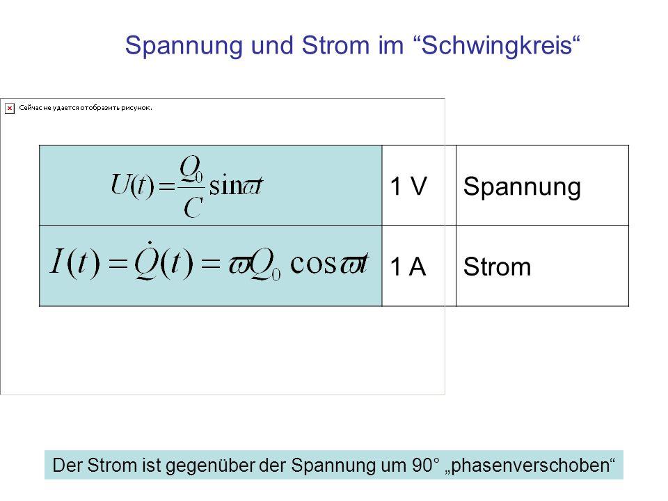 Ladung und Spannung: Q(t) = Q 0 · sin ωt U(t) = U 0 · sin ωt Strom: I(t) = I 0 cos ωt, I 0 = ωQ 0 (um π/2 verschobene Sinus- Funktion) Änderung des Stroms i (t) = - I 0 · ω · sin ωt (um π verschobene Sinus-Funktion) C, V A A/s s s s