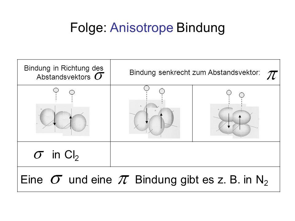 Bindung in Richtung des Abstandsvektors Bindung senkrecht zum Abstandsvektor: in Cl 2 Eine und eine Bindung gibt es z. B. in N 2 Folge: Anisotrope Bin