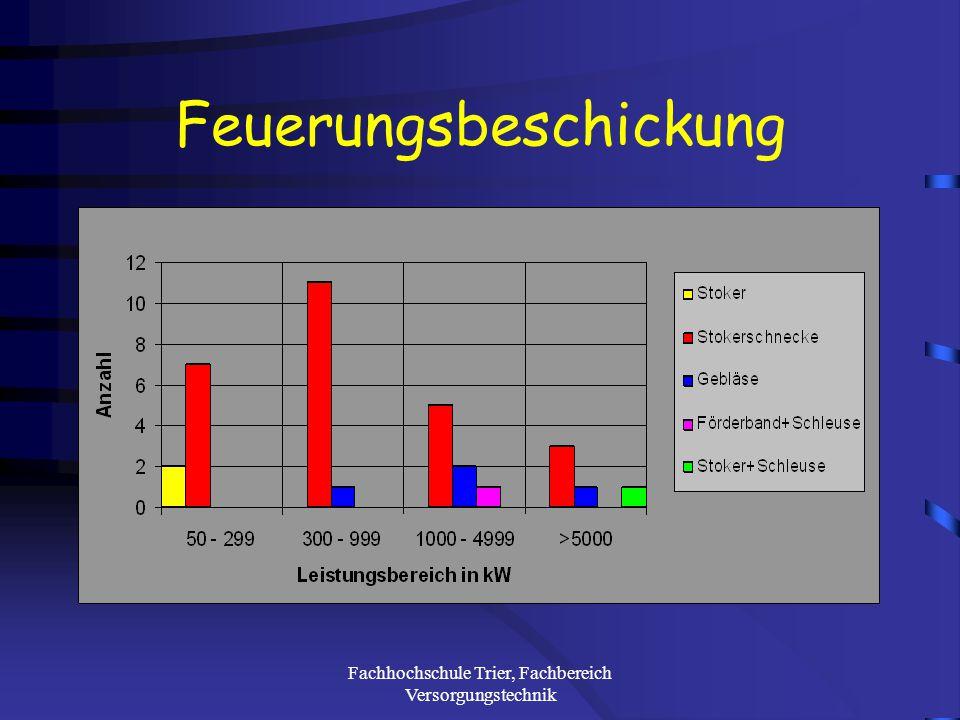 Fachhochschule Trier, Fachbereich Versorgungstechnik Anlagenhersteller nach Leistungsbereichen