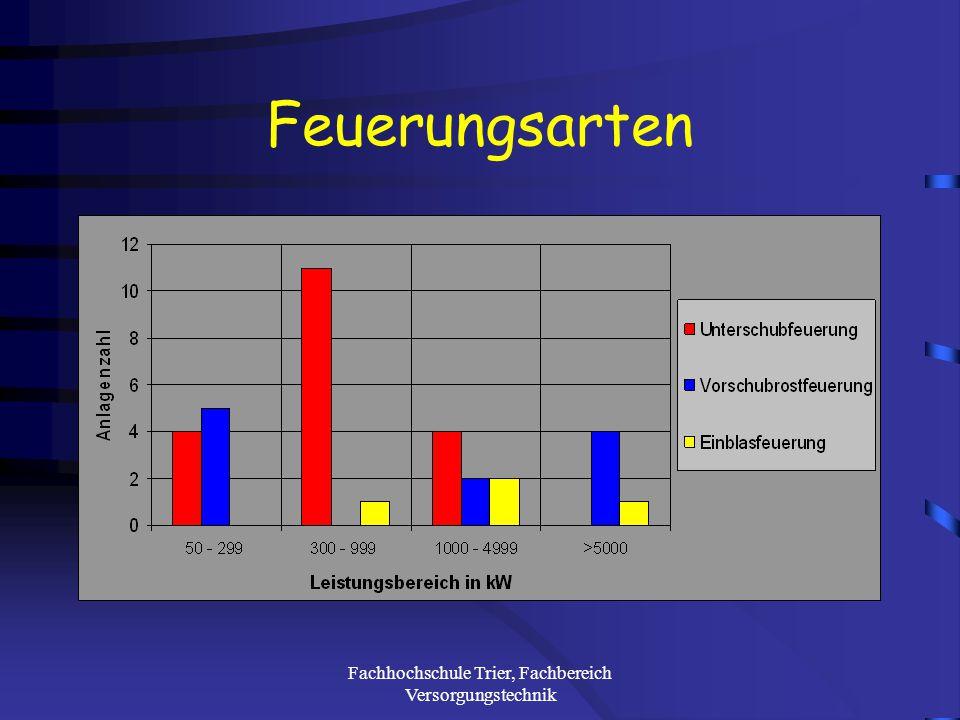 Fachhochschule Trier, Fachbereich Versorgungstechnik Feuerungsbeschickung