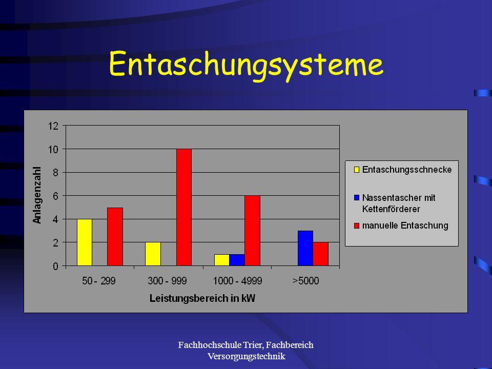 Fachhochschule Trier, Fachbereich Versorgungstechnik Feuerungsarten