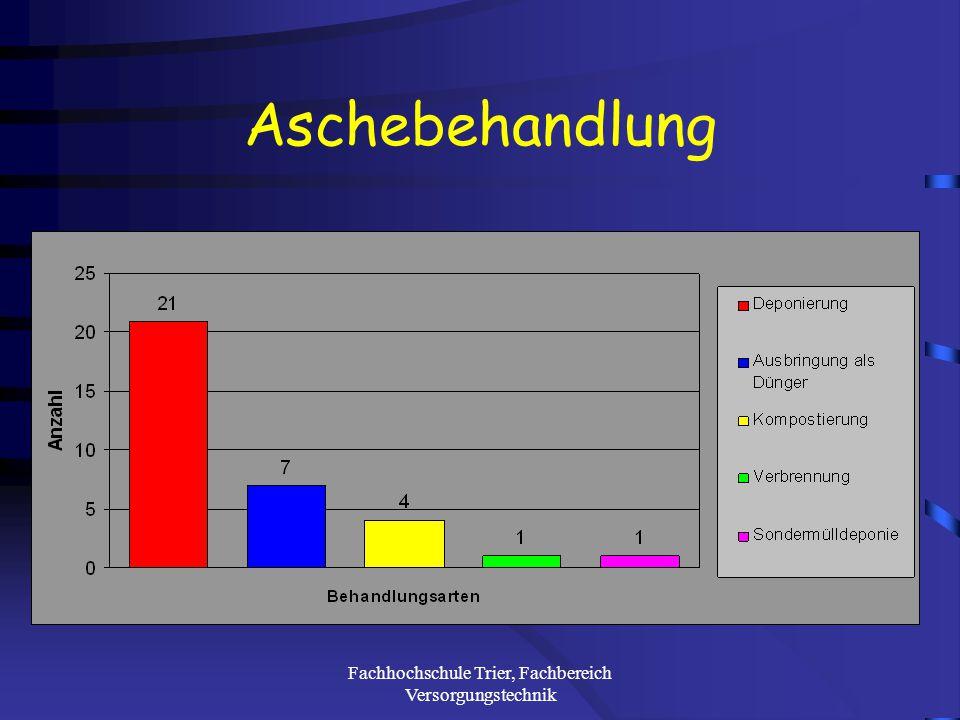 Fachhochschule Trier, Fachbereich Versorgungstechnik Entaschungsysteme