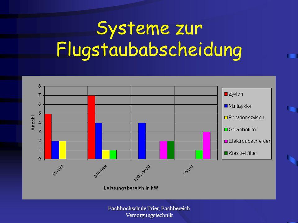 Fachhochschule Trier, Fachbereich Versorgungstechnik Abgasbehandlung