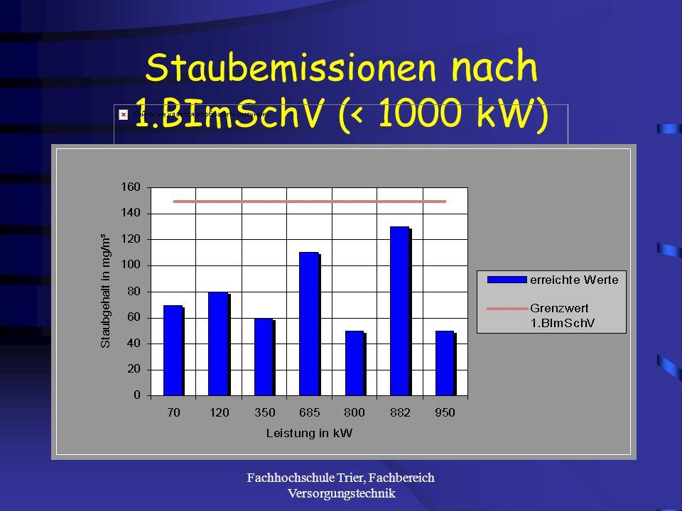 Fachhochschule Trier, Fachbereich Versorgungstechnik Systeme zur Flugstaubabscheidung
