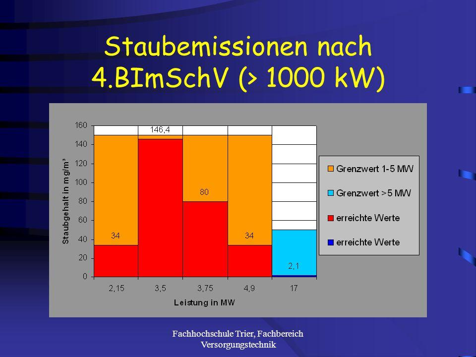 Fachhochschule Trier, Fachbereich Versorgungstechnik Staubemissionen nach 1.BImSchV (< 1000 kW)