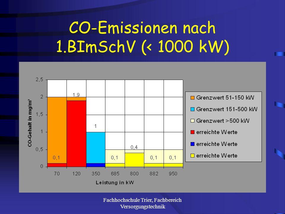 Fachhochschule Trier, Fachbereich Versorgungstechnik Staubemissionen nach 4.BImSchV (> 1000 kW)