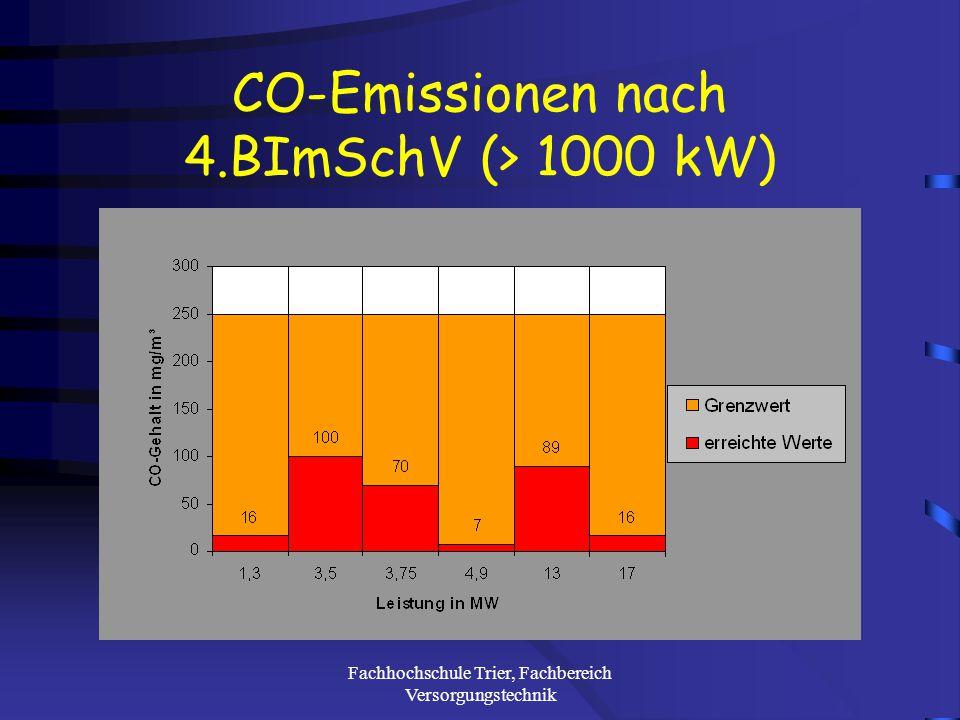 Fachhochschule Trier, Fachbereich Versorgungstechnik CO-Emissionen nach 1.BImSchV (< 1000 kW)