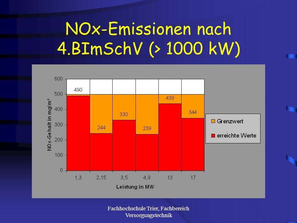 Fachhochschule Trier, Fachbereich Versorgungstechnik CO-Emissionen nach 4.BImSchV (> 1000 kW)