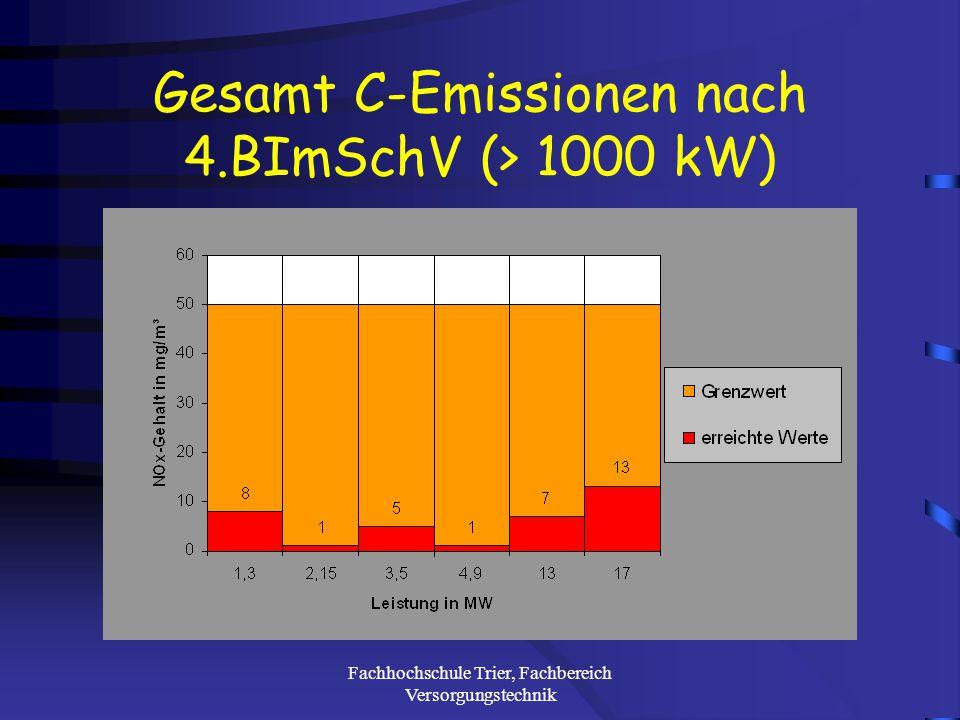 Fachhochschule Trier, Fachbereich Versorgungstechnik NOx-Emissionen nach 4.BImSchV (> 1000 kW)