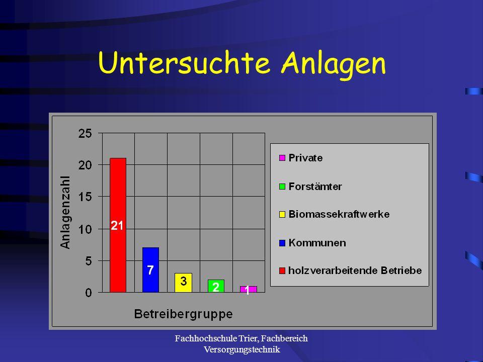 Fachhochschule Trier, Fachbereich Versorgungstechnik Ergebnisse im Überblick Untersuchte Anlagen Brennstoffarten Brennstoffbevorratung Anlagentechnik