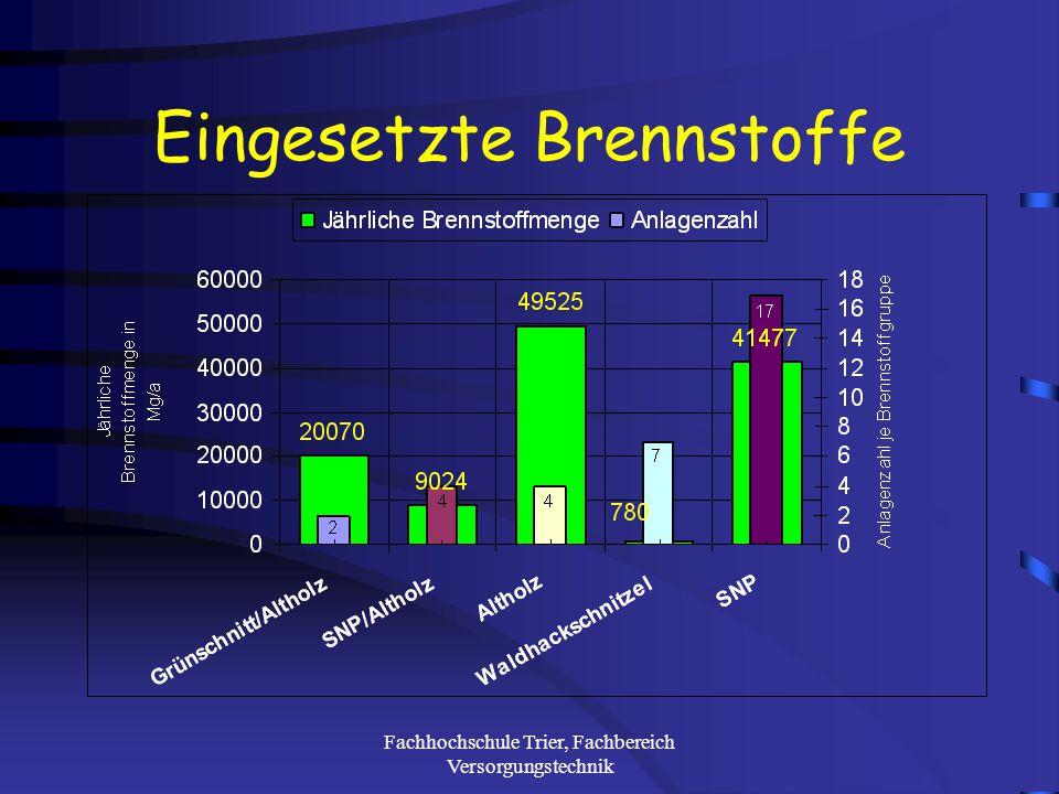 Fachhochschule Trier, Fachbereich Versorgungstechnik Untersuchte Anlagen
