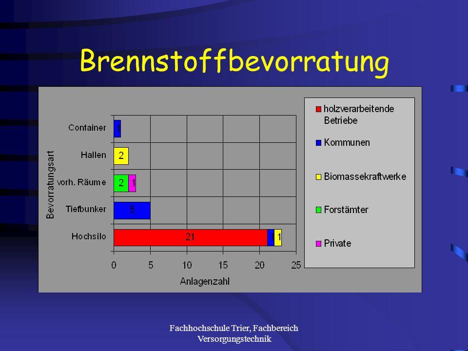 Fachhochschule Trier, Fachbereich Versorgungstechnik Eingesetzte Brennstoffe