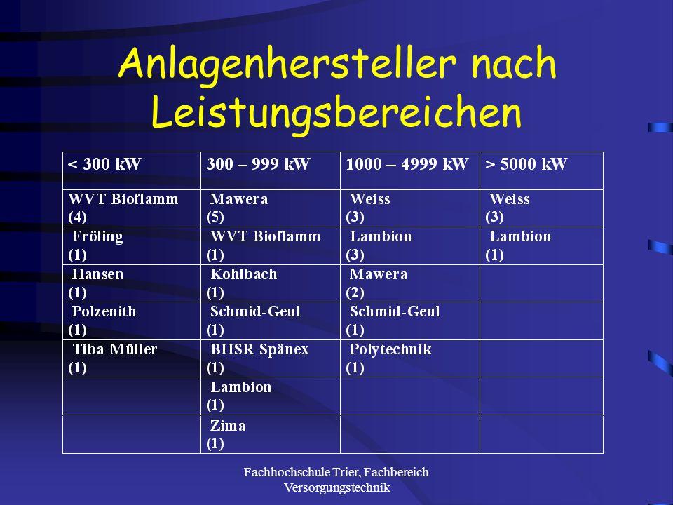 Fachhochschule Trier, Fachbereich Versorgungstechnik Anlagentechnik