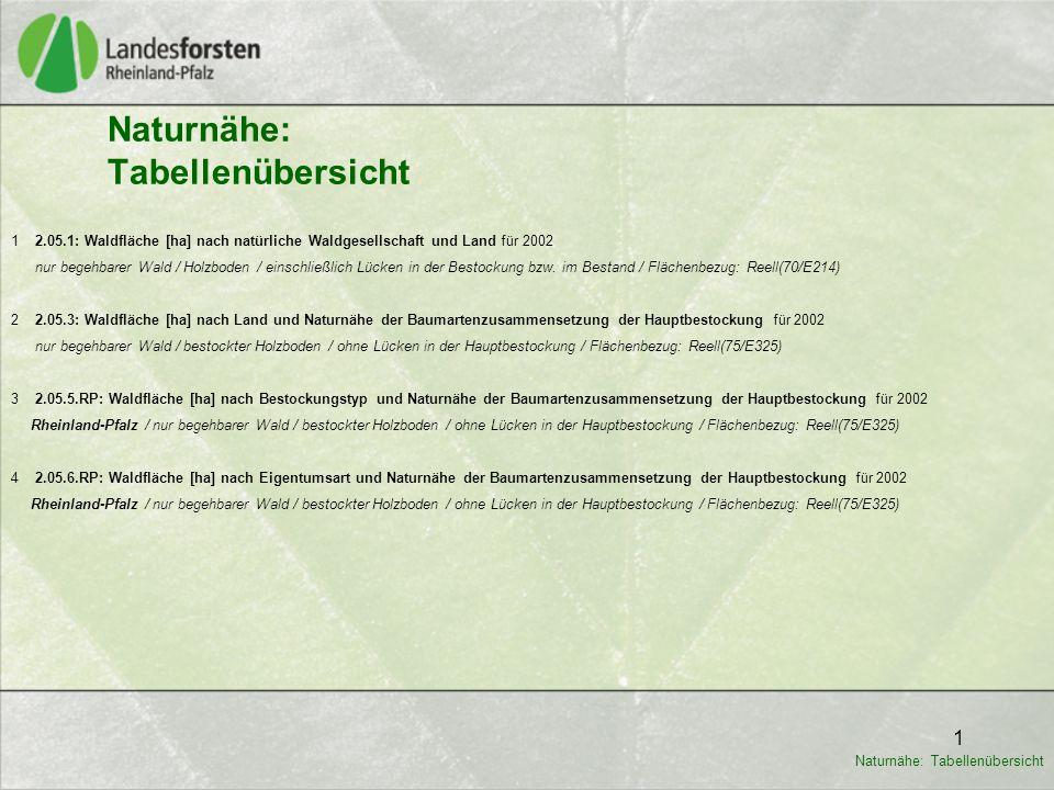 1 1 2.05.1: Waldfläche [ha] nach natürliche Waldgesellschaft und Land für 2002 nur begehbarer Wald / Holzboden / einschließlich Lücken in der Bestockung bzw.