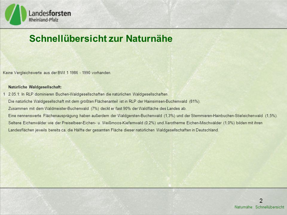2 Schnellübersicht zur Naturnähe Keine Vergleichswerte aus der BWI 1 1986 - 1990 vorhanden.