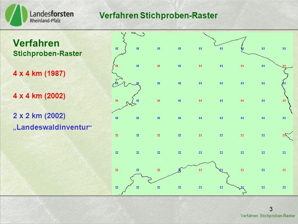"3 Verfahren Stichproben-Raster 2 x 2 km (2002) 4 x 4 km (1987) 4 x 4 km (2002) "" Landeswaldinventur "" Verfahren Stichproben-Raster"