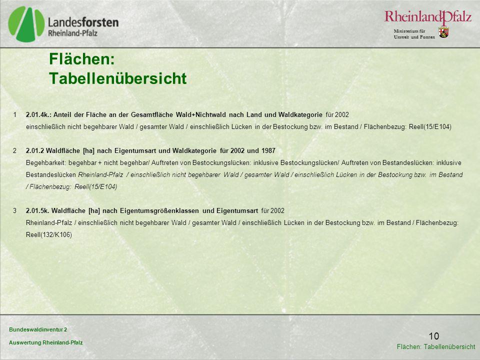 Bundeswaldinventur 2 Auswertung Rheinland-Pfalz Ministerium für Umwelt und Forsten 10 Flächen: Tabellenübersicht 1 2.01.4k.: Anteil der Fläche an der