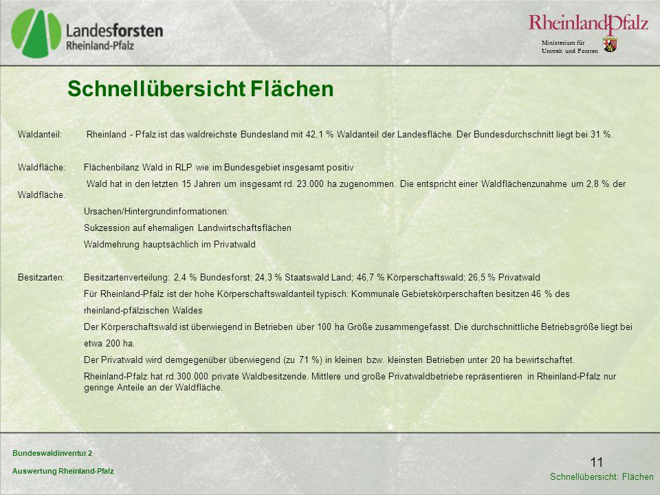 Bundeswaldinventur 2 Auswertung Rheinland-Pfalz Ministerium für Umwelt und Forsten 11 Waldanteil: Rheinland - Pfalz ist das waldreichste Bundesland mi