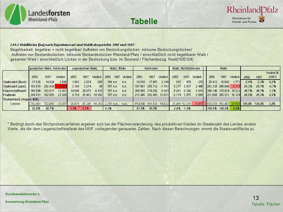 Bundeswaldinventur 2 Auswertung Rheinland-Pfalz Ministerium für Umwelt und Forsten 13 Tabelle * Bedingt durch das Stichprobenverfahren ergeben sich be