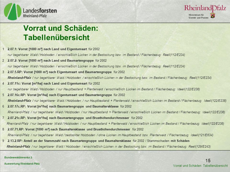 Bundeswaldinventur 2 Auswertung Rheinland-Pfalz Ministerium für Umwelt und Forsten 15 Vorrat und Schäden: Tabellenübersicht 1 2.07.1: Vorrat [1000 m³]