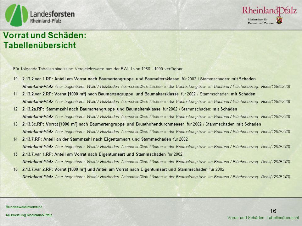 Bundeswaldinventur 2 Auswertung Rheinland-Pfalz Ministerium für Umwelt und Forsten 16 Für folgende Tabellen sind keine Vergleichswerte aus der BWI 1 v
