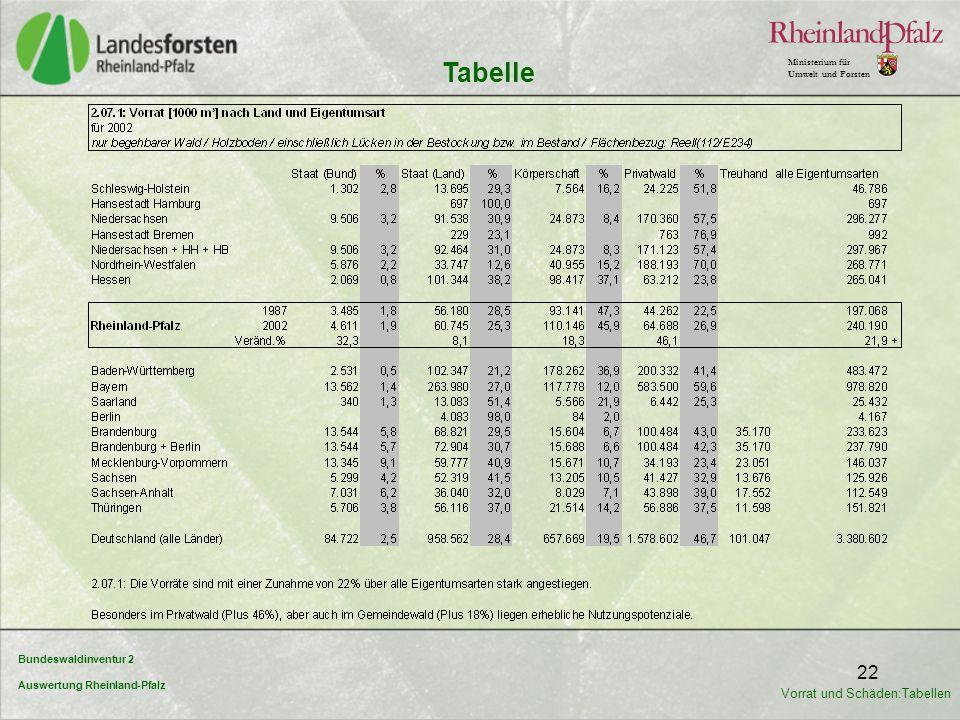 Bundeswaldinventur 2 Auswertung Rheinland-Pfalz Ministerium für Umwelt und Forsten 22 Tabelle Vorrat und Schäden:Tabellen