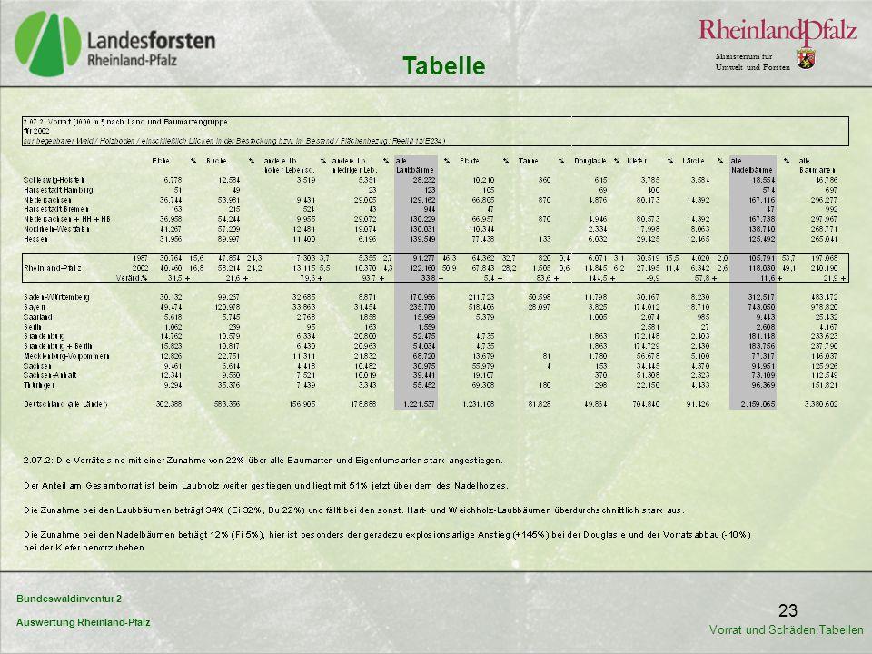 Bundeswaldinventur 2 Auswertung Rheinland-Pfalz Ministerium für Umwelt und Forsten 23 Tabelle Vorrat und Schäden:Tabellen