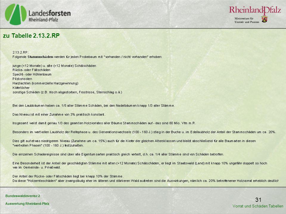 Bundeswaldinventur 2 Auswertung Rheinland-Pfalz Ministerium für Umwelt und Forsten 31 zu Tabelle 2.13.2.RP Vorrat und Schäden:Tabellen