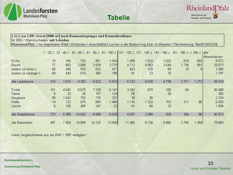 Bundeswaldinventur 2 Auswertung Rheinland-Pfalz Ministerium für Umwelt und Forsten 33 Tabelle Vorrat und Schäden:Tabellen