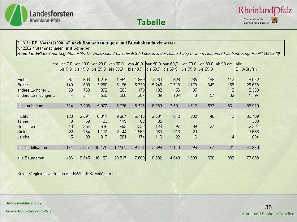 Bundeswaldinventur 2 Auswertung Rheinland-Pfalz Ministerium für Umwelt und Forsten 35 Tabelle Vorrat und Schäden:Tabellen